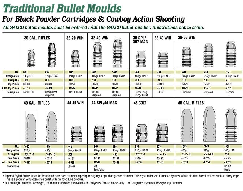 SAECO Precision Bullet Moulds - Redding Reloading Equipment