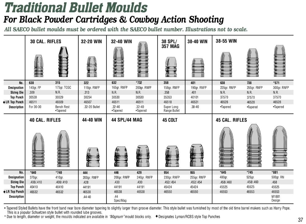 Bullet Moulds Charts