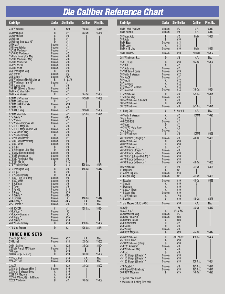 Die Caliber Reference Chart Redding Reloading Equipment Reloading Equipment For Rifles Handguns Pistols Revolvers And Saeco Bullet Casting Equipment